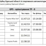 gps-tr-0